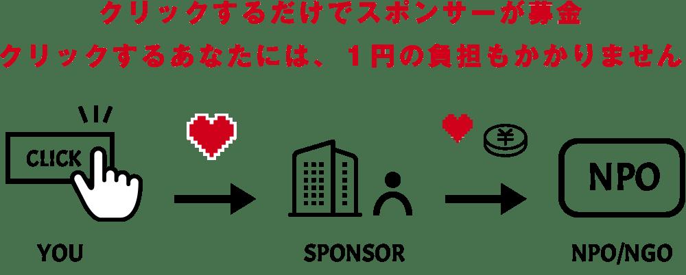 大震災 募金 東日本 クリック 東日本大震災被災地支援募金